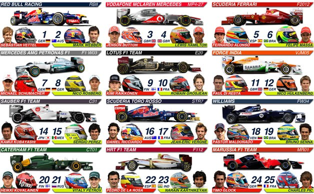 2012 Formula One spotter's guide