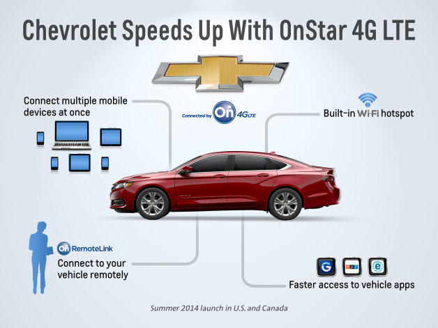 Chevrolet AppShop and OnStar 4G LTE