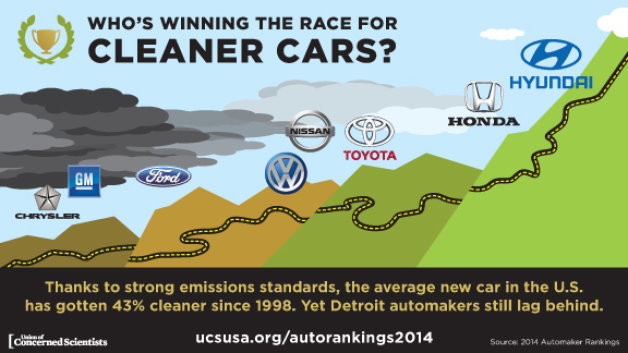 Union of Concerned Scientists greenest automaker ranking infographic